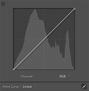 Edit with Adobe Lightroom Classic CC  Point Curve