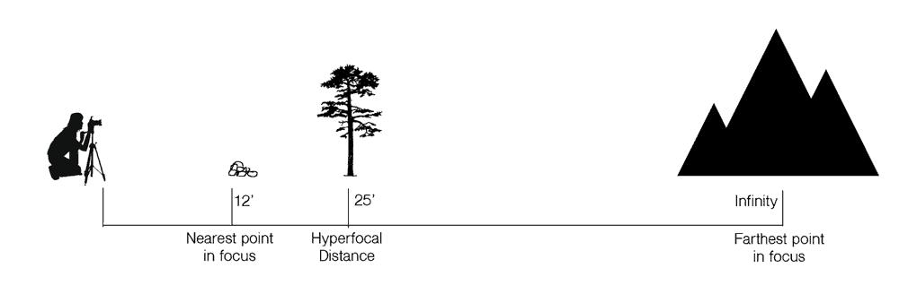 Hyperfocal Distance graph