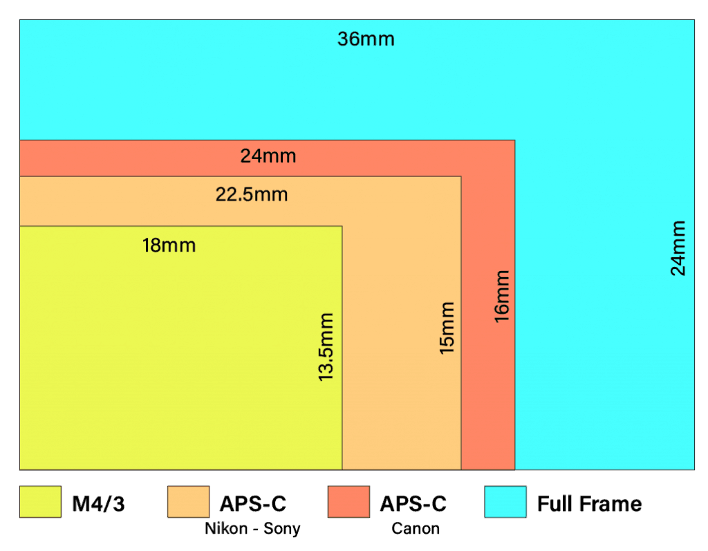 Different camera sensor sizes